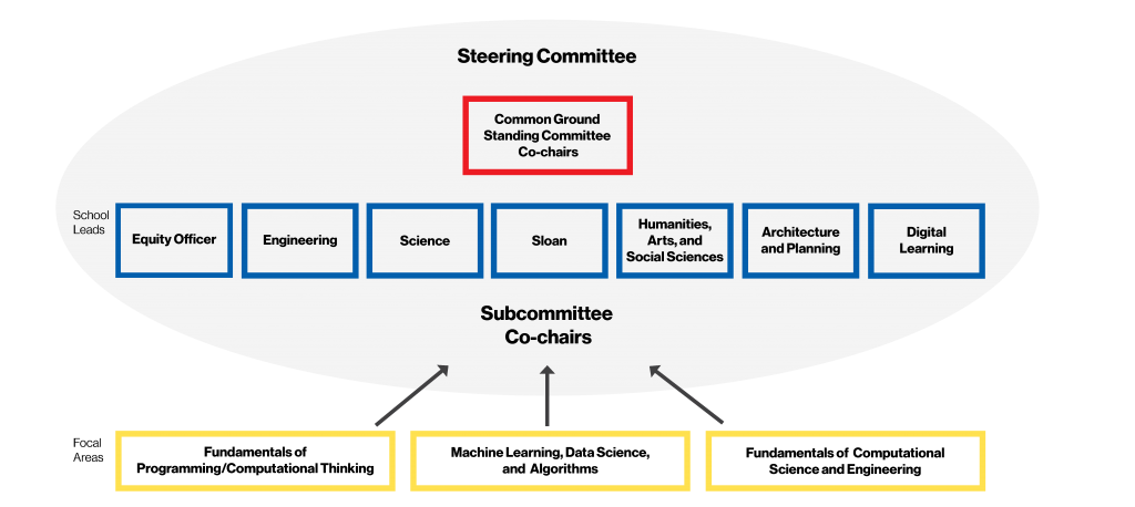 A chart of the Common Ground Standing Committee